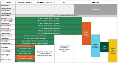roland garros 2015 dates et programme. Black Bedroom Furniture Sets. Home Design Ideas