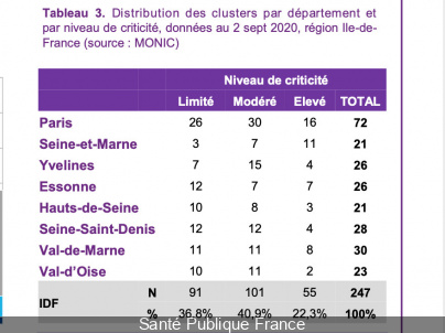 Coronavirus Paris - Île-de-France: 45 clusters under investigation, the trend is slowing